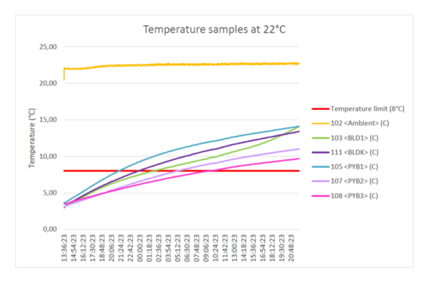 Versapak temperature testing of medical carriers